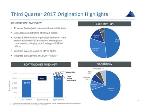 granite point mortgage trust 2017 q3 results earnings