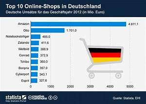 Online Shop De : e commerce in deutschland welcher online shop ist am ~ Watch28wear.com Haus und Dekorationen