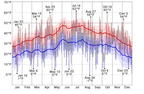 Historical Weather For 2012 In Mountain Home, Idaho, Usa