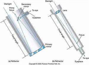 Refracting Telescope Versus Reflecting Telescope Diagram