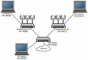 Netzwerk Einrichten Mit Router : netzwerk mit zwei wlan access points werner roth ~ One.caynefoto.club Haus und Dekorationen