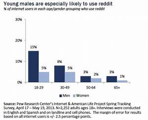 Who Reads Reddit 6 Of US Internet Users Young Men Are