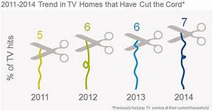 The Diary Of A Cord Cutter In 2015  Part 2  Shaving The