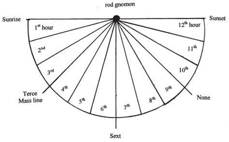 sundial template printable sundial clock free printable sundial clockface paging supermom a sundial for 45