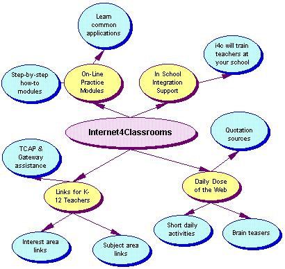 Concept Maps Templates Steps by Powerpoint Templates Free Download File Universe Concept