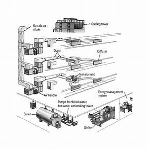 chilled water central air conditioning plants With air management plumbing diagram pro2 air management wiring diagram