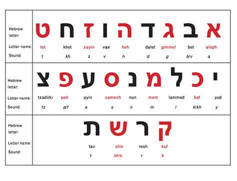 Hebrew Alphabet  Learn The Alef Bet