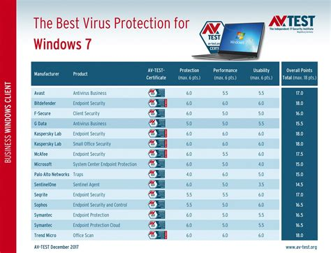 Top Windows 7 Antivirus Products For The Business User