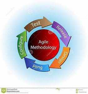 Development Methodology Process Diagram Stock Illustration