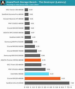 Anandtech Storage Bench The Destroyer The Intel Ssd