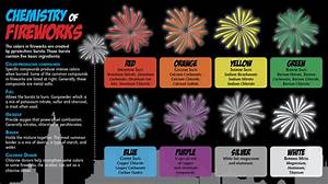The World of Chemistry!   The fireworks begin today. Each ...