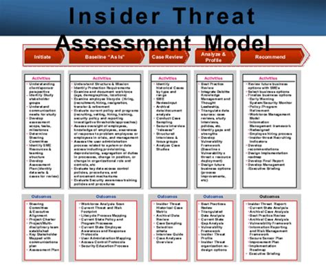 threat assessment insider threat assessment model from a presentation slide flickr