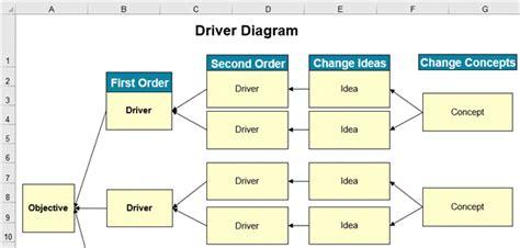 tree diagram  excel  lean  sigma