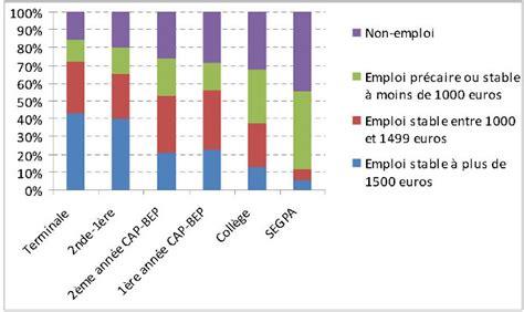 travail de bureau sans diplome les devenirs socioprofessionnels des sortants sans diplôme