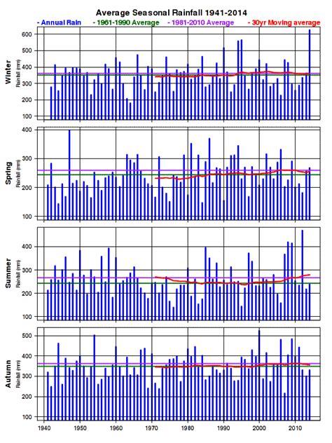 rainfall climate met 201 ireann the meteorological service