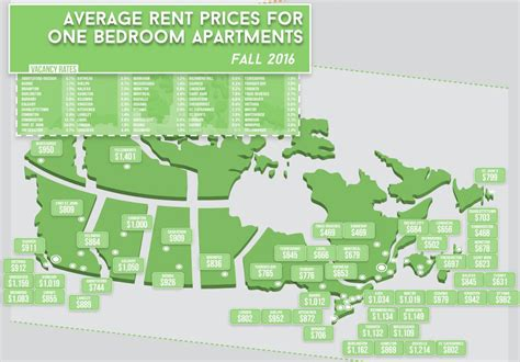 average cost  renting  apartment  major cities