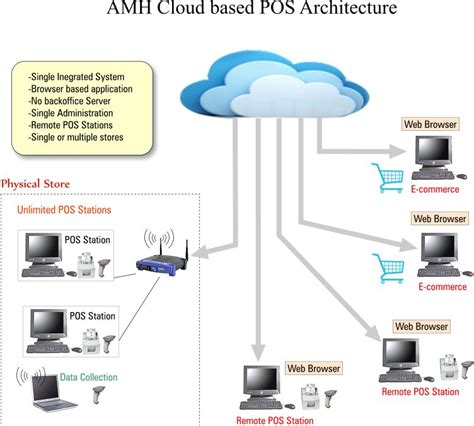 Amh Store Manager Architecture. Business Insurance Plans House Call Mechanics. Activexperts Network Monitor. Boston University School Of Social Work Online. Customised Post It Notes Oracle Vs Salesforce. Smartphones In Business Hotel Zur Post Munich. Easy Car Loans For Bad Credit. Petroleum Engineering Schools In Maryland. Dahabshiil Money Transfer New Lasik Procedure