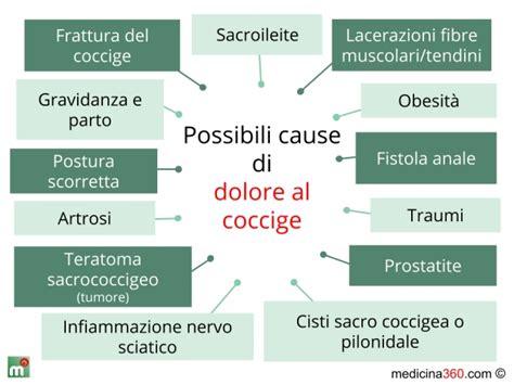 Dolore Sopra Il Sedere by Coccige Dolore Cura Della Pelle