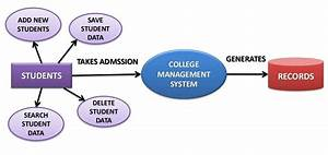 College Website Management System Project Report