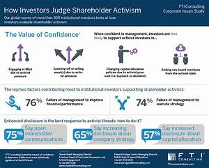 How Investors View and Respond to Shareholder Activism ...