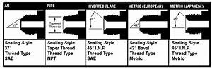 Common Types Of Vehicle Fittings