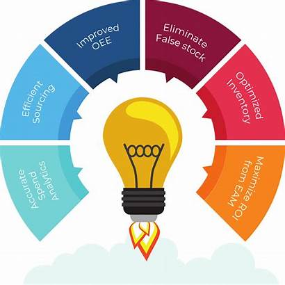 Material Benefits Cataloging Master Services Enventure Data