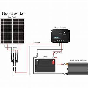 Renogy 200 Watt 12 Volt Solar Starter Kit  U2013 Solartech Direct