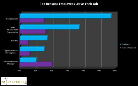 top  reasons employees leave  company hr bartender