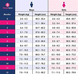 Weight And Height Chart For Indian Boy Indian Baby Weight Chart And Height Chart