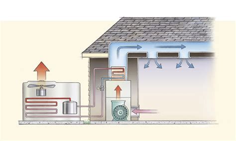 Home Air Conditioning Diagram by Outside Ac Unit Diagram Air Conditioning Units Are Split