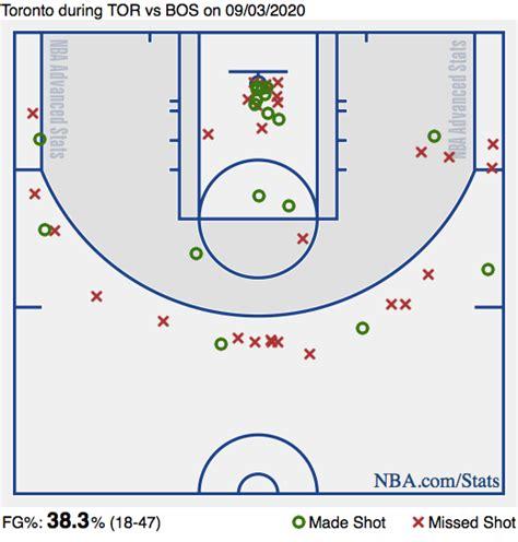 Toronto Raptors vs. Boston Celtics Game 3: Live score ...