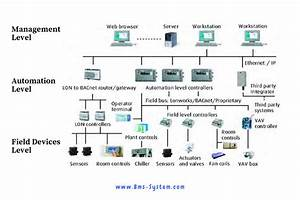 Bms System