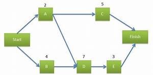 Network Diagram Using Precedence Diagramming Method Or