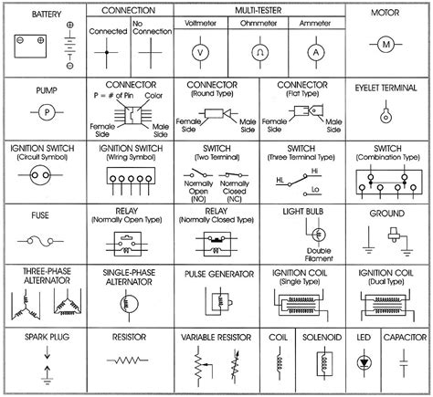 Electrical Wiring Diagram Symbol Chart by Electrical Wiring Diagram Symbols Pdf Wiring Diagram