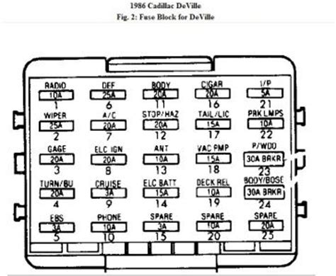 1995 Cadillac Fleetwood Fuse Box Diagram by Trying To Find The Third Fuse Box