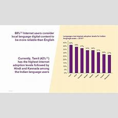 No English Only Vinglish 90% New Internet Users Coming Online In India Are Nonenglish Speakers
