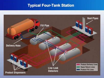water leak detector for leaking tanks coastal