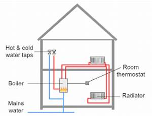 Schematic Of Typical Combi Boiler Heating And Hot Water