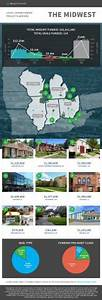 RealtyShares Raises $32.9M for Midwest Real Estate ...