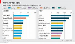 World's Largest Companies: 2016 vs 2006 - The Big Picture