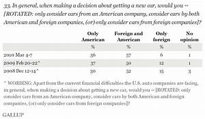 Fewer Americans Set on Buying Foreign Cars