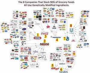 We Need To Ban Brands From The 8 Biggest Food Companies In ...