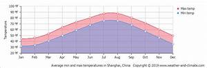 Average Monthly Temperature In Xinzhuang  Shanghai Area
