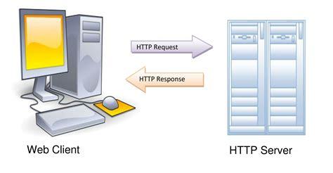 Basics Of Web Browser, Web Server, Big Data And Hadoop