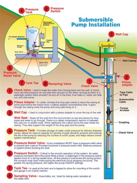 Advance Pump Filter Water Filtration Systems Well