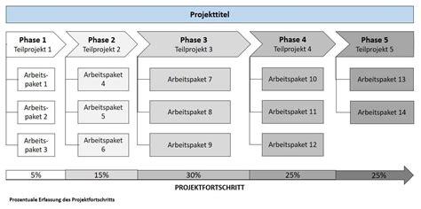 projektstrukturplan psp alle wichtigen fragen beantwortet