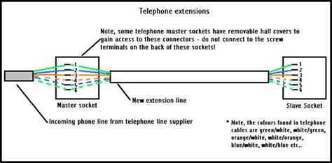 touch the screen how to install telephone points