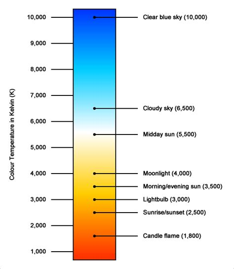 lighting what is colour temperature tips