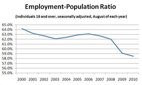 bureau of labor statistics careers how many do we need the york times
