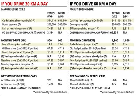 petrol vs diesel car which one is profitable compare cars